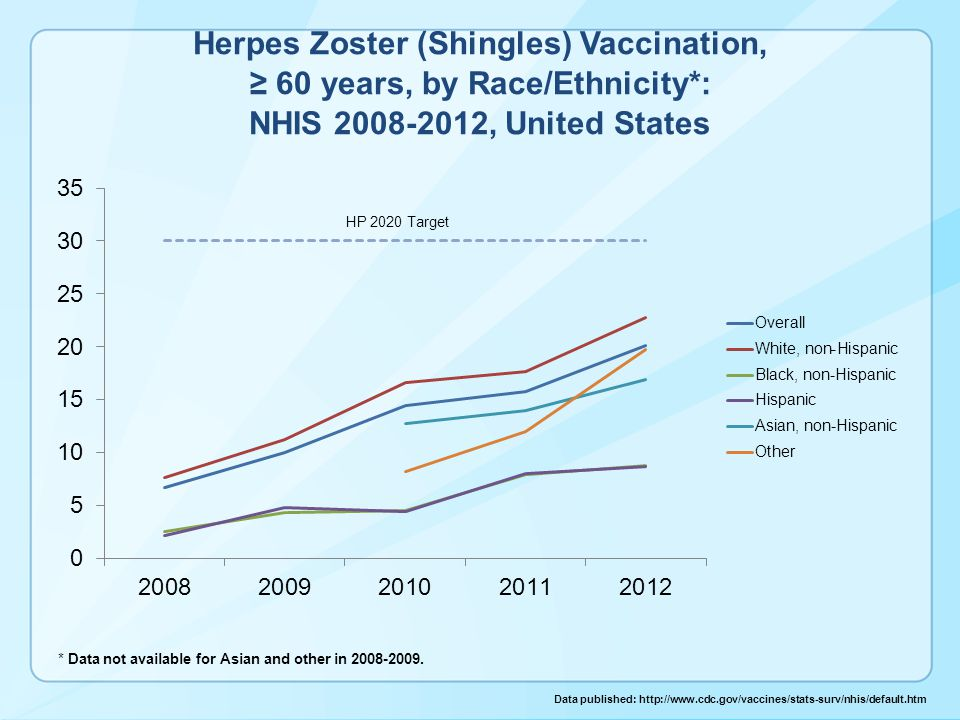 Herpes Zoster (Shingles) Vaccination, ≥ 60 years, by Race/Ethnicity*: NHIS 2008-2012, United States * Data not available for Asian and other in 2008-2009.