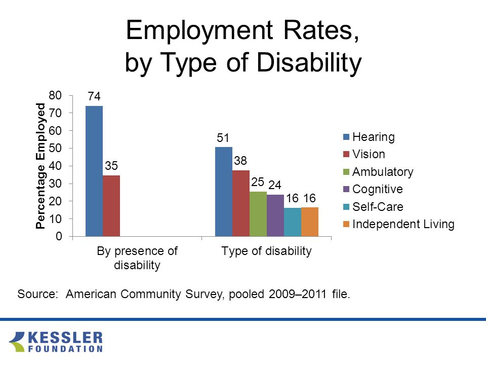 Employment Rates, by Type of Disability Source: American Community Survey, pooled 2009–2011 file.