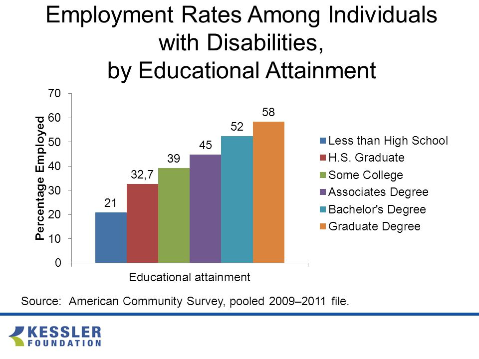 Employment Rates Among Individuals with Disabilities, by Educational Attainment Source:American Community Survey, pooled 2009–2011 file.