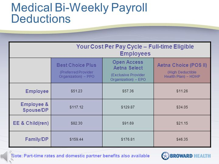 Your Cost Per Pay Cycle – Full-time Eligible Employees Best Choice Plus (Preferred Provider Organization) – PPO Open Access Aetna Select (Exclusive Provider Organization) – EPO Aetna Choice (POS II) (High Deductible Health Plan) – HDHP Employee $51.23$57.36$11.26 Employee & Spouse/DP $117.12$129.87$34.05 EE & Child(ren) $82.30$91.69$21.15 Family/DP $159.44$176.81$46.35 Medical Bi-Weekly Payroll Deductions Note: Part-time rates and domestic partner benefits also available