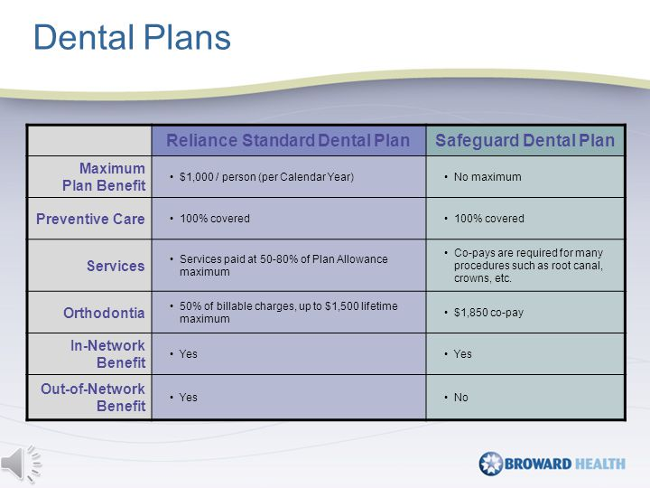 Reliance Standard Dental PlanSafeguard Dental Plan Maximum Plan Benefit $1,000 / person (per Calendar Year)No maximum Preventive Care 100% covered Services Services paid at 50-80% of Plan Allowance maximum Co-pays are required for many procedures such as root canal, crowns, etc.