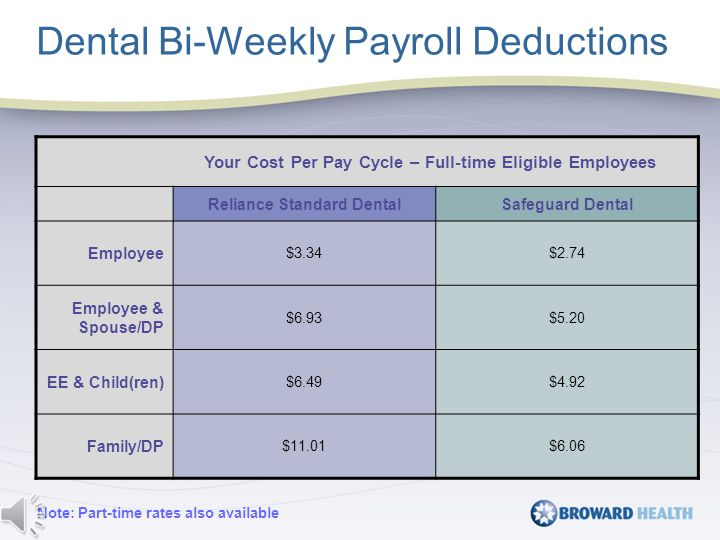 Dental Bi-Weekly Payroll Deductions Your Cost Per Pay Cycle – Full-time Eligible Employees Reliance Standard DentalSafeguard Dental Employee $3.34$2.74 Employee & Spouse/DP $6.93$5.20 EE & Child(ren) $6.49$4.92 Family/DP $11.01$6.06 Note: Part-time rates also available