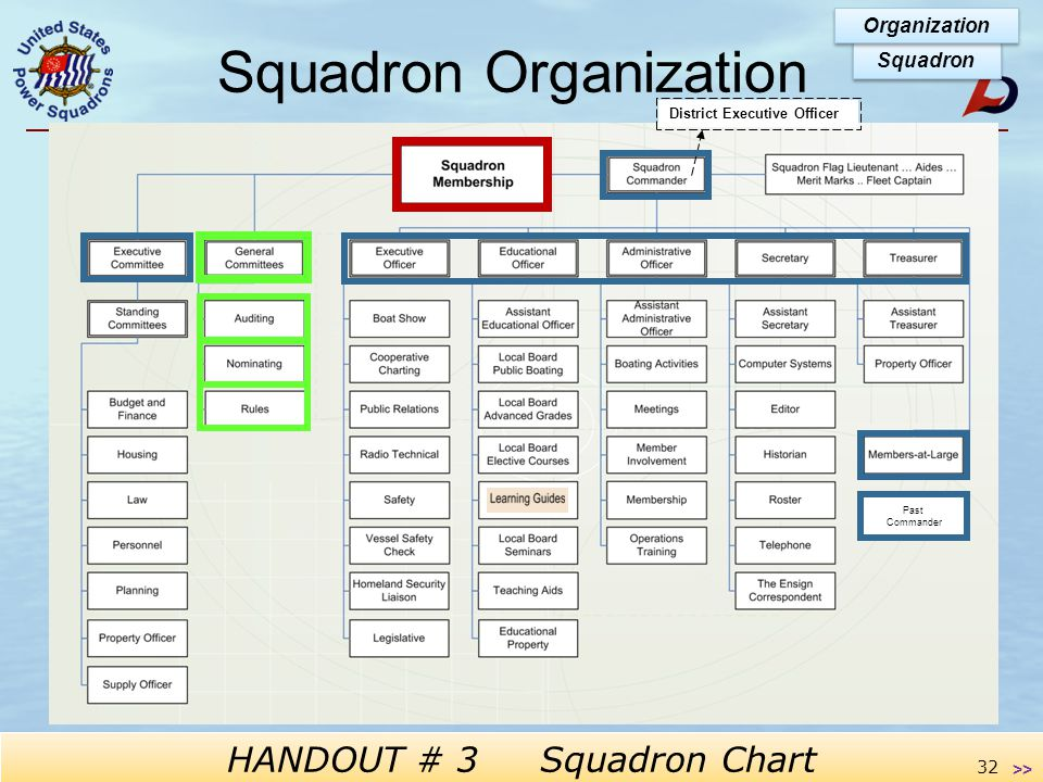 Operations Training Squadron Membership Is Ruling Body We the members : Decide the dues & fees to be assessed on ourselves Adopt and amend bylaws to govern ourselves Elect our officers and some committees Adopt budget and charge leaders to live within Squadron Organization 31 >> Most work is done through committees: elected and appointed