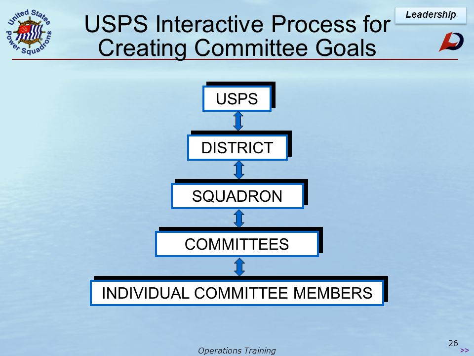 Operations Training Leadership Two Concepts of USPS Policy Participative Decision Making  Developing leaders by sharing decision-making process Accountability for Achieving Goals  Shared responsibility for decision-making leads to better goal achievement Bridge officers are expected to learn duties & responsibilities of district & national officers 25 >>
