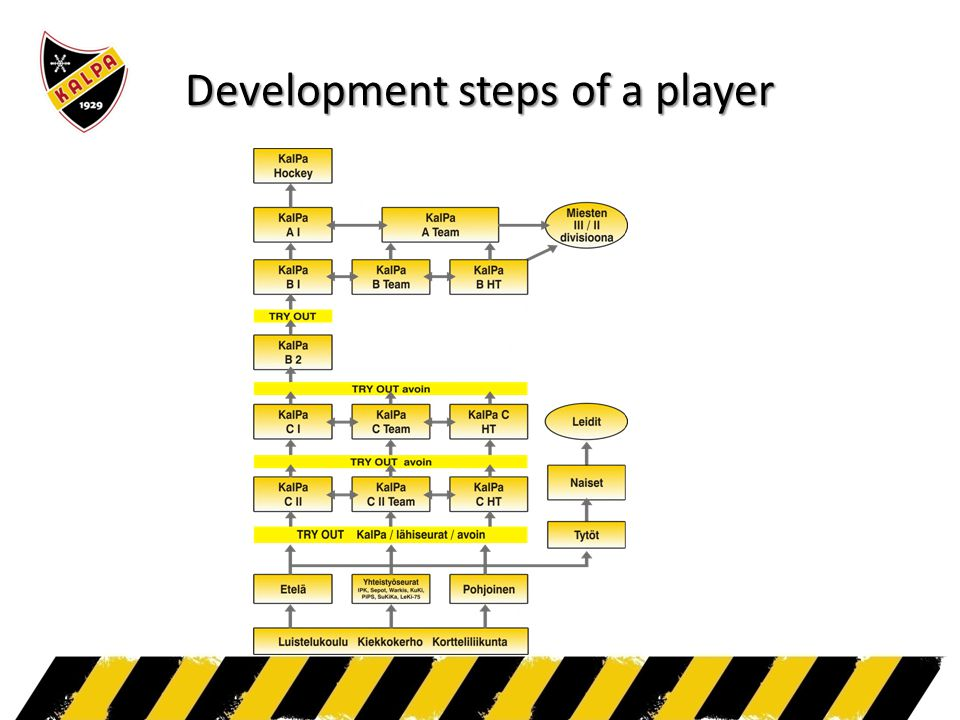 Development steps of a player