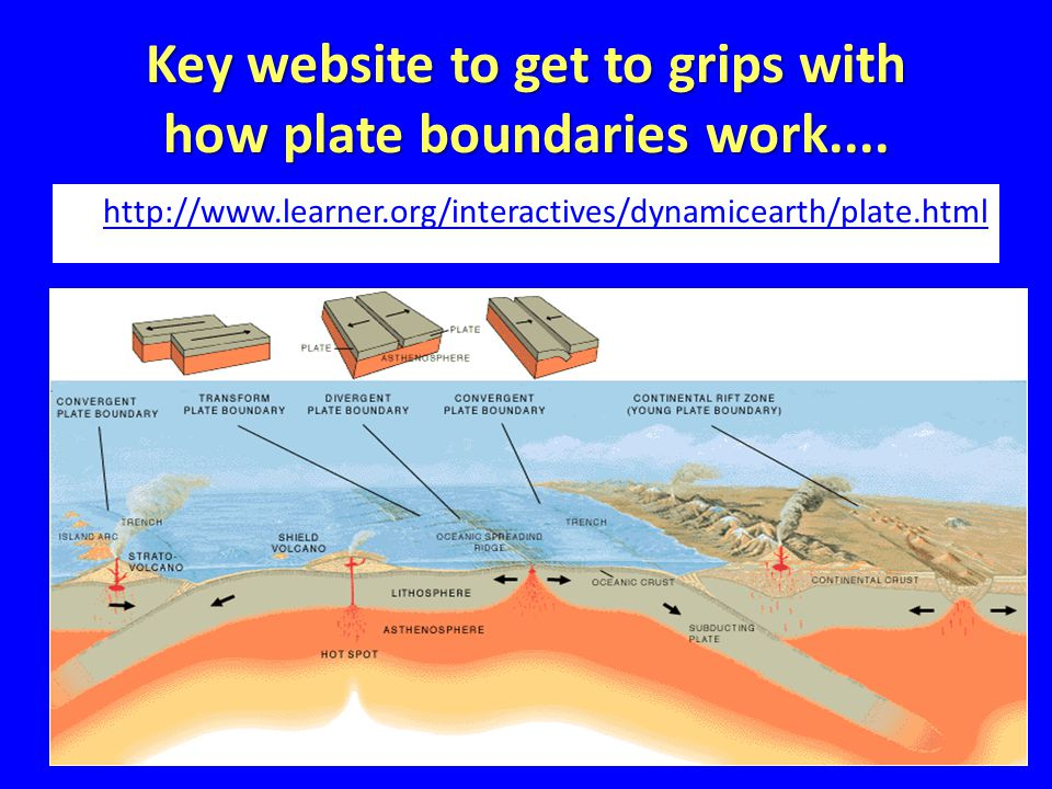 Key website to get to grips with how plate boundaries work....