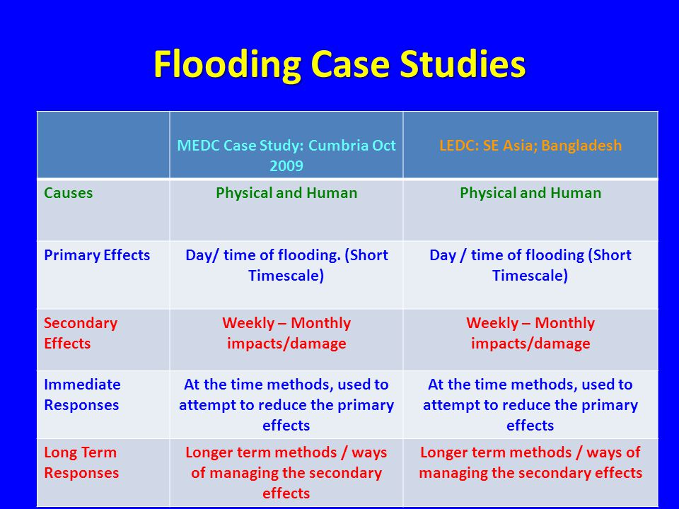 Flooding Case Studies MEDC Case Study: Cumbria Oct 2009 LEDC: SE Asia; Bangladesh CausesPhysical and Human Primary EffectsDay/ time of flooding.