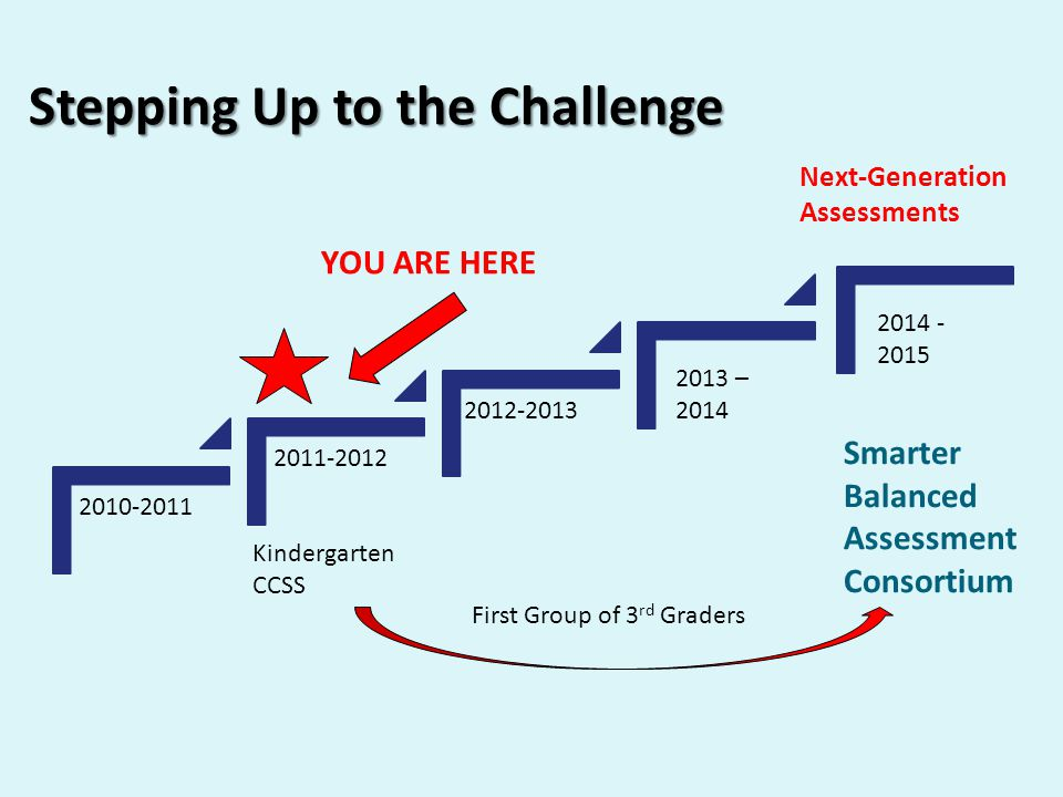 Stepping Up to the Challenge – YOU ARE HERE Kindergarten CCSS Next-Generation Assessments Smarter Balanced Assessment Consortium First Group of 3 rd Graders