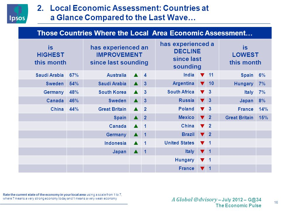 16 A Global @dvisory – July 2012 – G@34 The Economic Pulse 2.