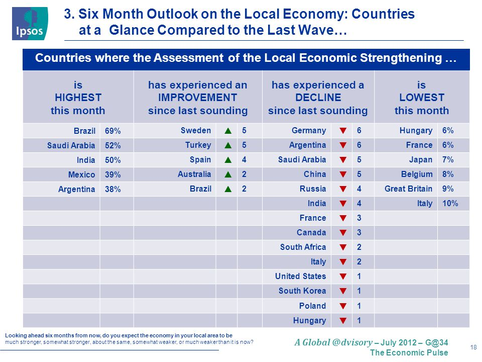 18 A Global @dvisory – July 2012 – G@34 The Economic Pulse Countries where the Assessment of the Local Economic Strengthening … is HIGHEST this month has experienced an IMPROVEMENT since last sounding has experienced a DECLINE since last sounding is LOWEST this month Brazil69%Sweden  5Germany  6Hungary6% Saudi Arabia52%Turkey  5Argentina  6France6% India50%Spain  4Saudi Arabia  5Japan7% Mexico39%Australia  2China  5Belgium8% Argentina38%Brazil  2Russia  4Great Britain9% India  4Italy10% France  3 Canada  3 South Africa  2 Italy  2 United States  1 South Korea  1 Poland  1 Hungary  1 Looking ahead six months from now, do you expect the economy in your local area to be much stronger, somewhat stronger, about the same, somewhat weaker, or much weaker than it is now.