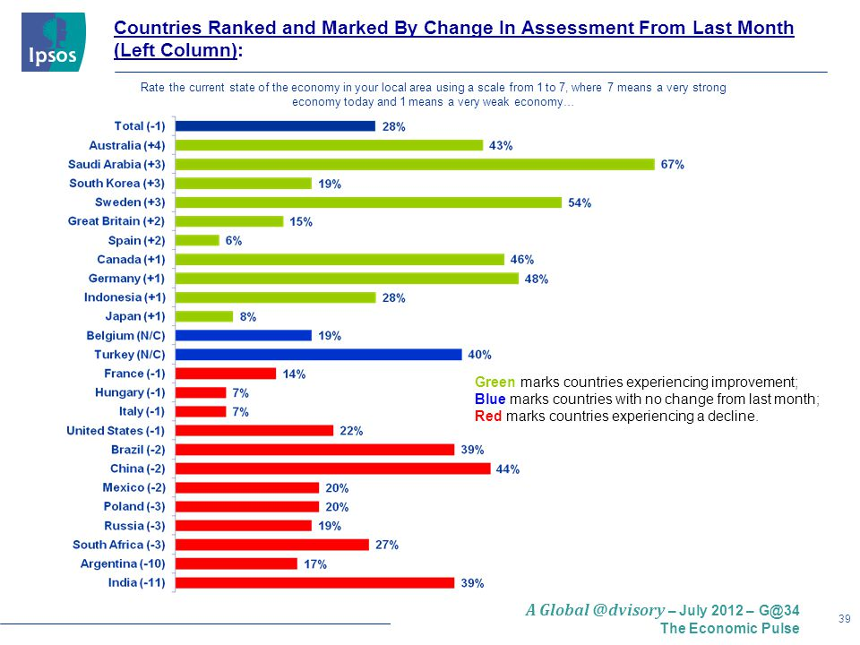 39 A Global @dvisory – July 2012 – G@34 The Economic Pulse Countries Ranked and Marked By Change In Assessment From Last Month (Left Column): Green marks countries experiencing improvement; Blue marks countries with no change from last month; Red marks countries experiencing a decline.