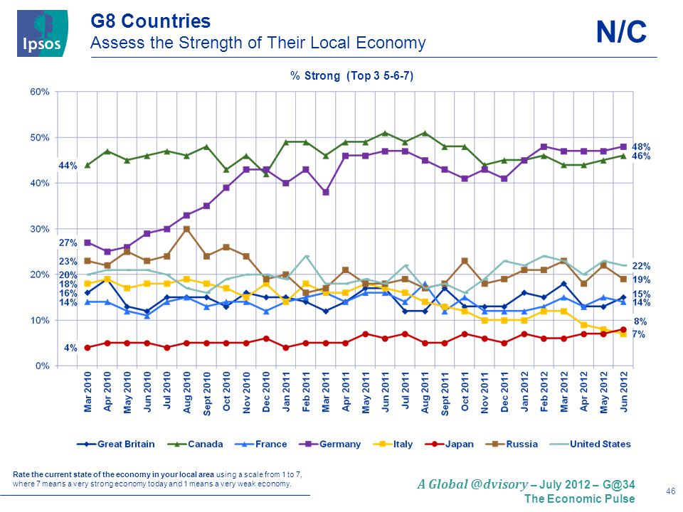 46 A Global @dvisory – July 2012 – G@34 The Economic Pulse G8 Countries Assess the Strength of Their Local Economy Rate the current state of the economy in your local area using a scale from 1 to 7, where 7 means a very strong economy today and 1 means a very weak economy.