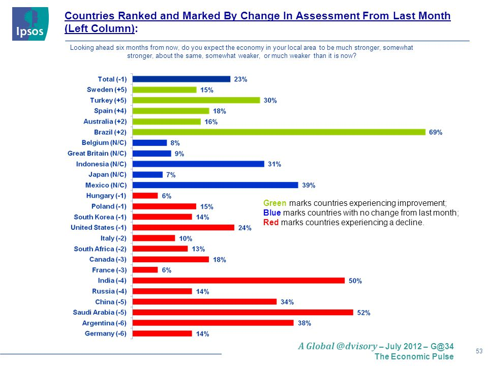 53 A Global @dvisory – July 2012 – G@34 The Economic Pulse Countries Ranked and Marked By Change In Assessment From Last Month (Left Column): Green marks countries experiencing improvement; Blue marks countries with no change from last month; Red marks countries experiencing a decline.