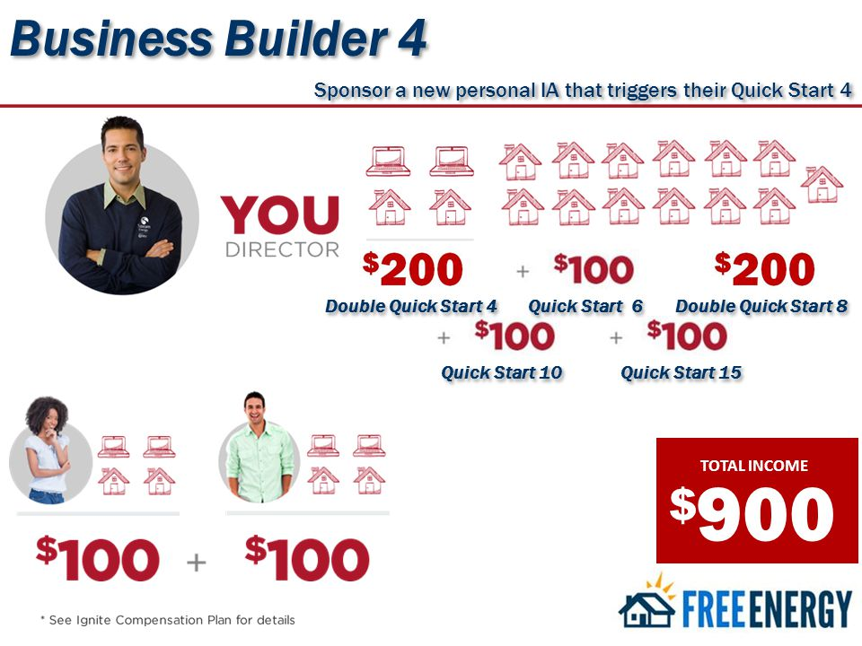 TOTAL INCOME $ 900 Business Builder 4 Sponsor a new personal IA that triggers their Quick Start 4 Quick Start 15 Quick Start 10 Double Quick Start 8 Quick Start 6 Double Quick Start 4