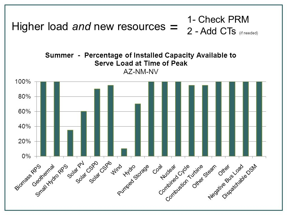 Higher load and new resources = 1- Check PRM 2 - Add CTs (if needed)