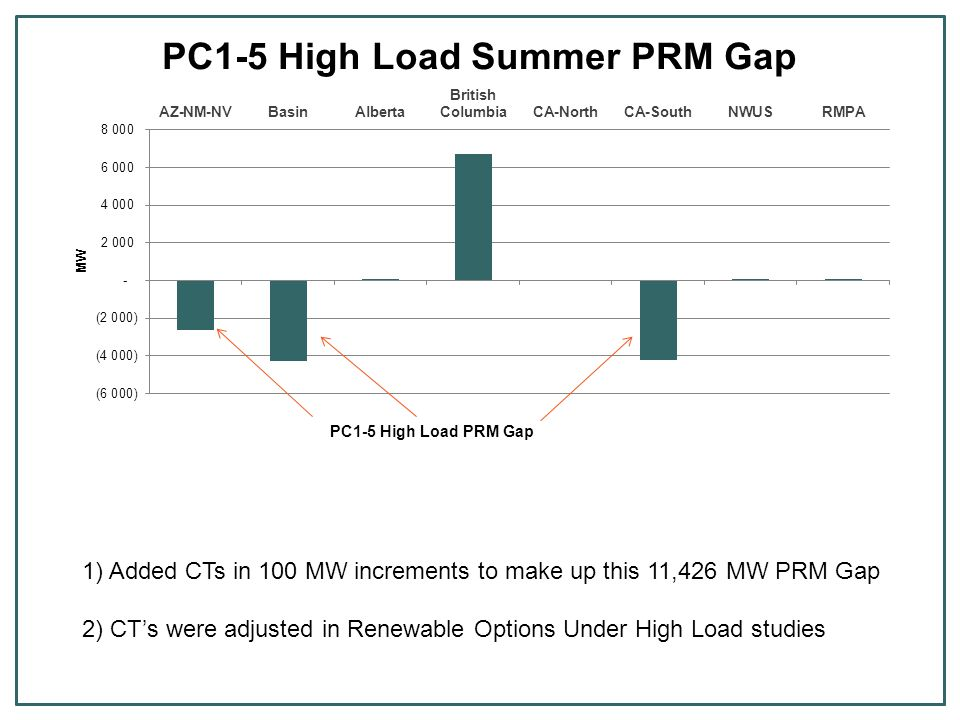PC1-5 High Load PRM Gap 1) Added CTs in 100 MW increments to make up this 11,426 MW PRM Gap 2) CT's were adjusted in Renewable Options Under High Load studies