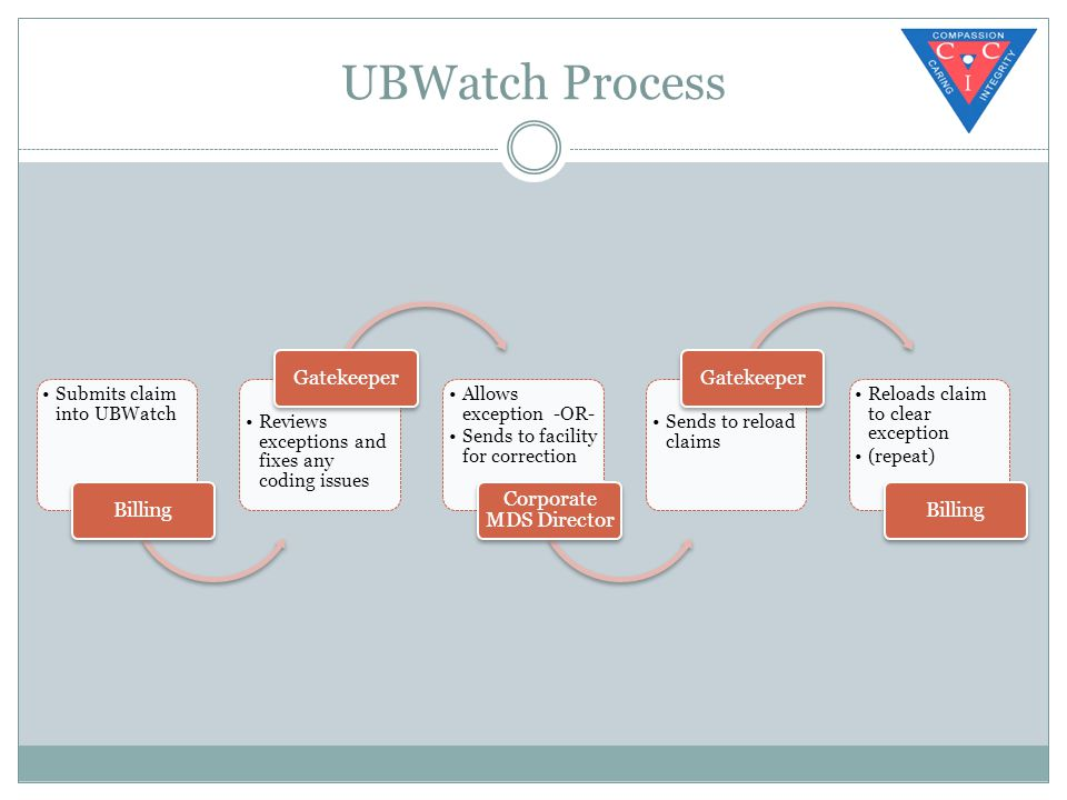 UBWatch Process Submits claim into UBWatch Billing Reviews exceptions and fixes any coding issues Gatekeeper Allows exception -OR- Sends to facility for correction Corporate MDS Director Sends to reload claims Gatekeeper Reloads claim to clear exception (repeat) Billing