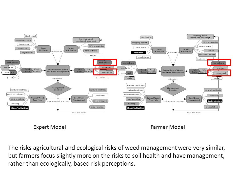 Expert ModelFarmer Model The risks agricultural and ecological risks of weed management were very similar, but farmers focus slightly more on the risks to soil health and have management, rather than ecologically, based risk perceptions.