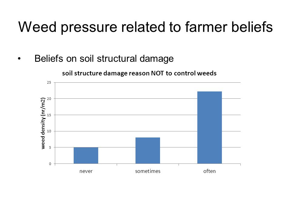 Weed pressure related to farmer beliefs Beliefs on soil structural damage