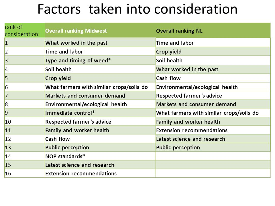 Factors taken into consideration rank of consideration Overall ranking MidwestOverall ranking NL 1What worked in the pastTime and labor 2 Crop yield 3Type and timing of weed*Soil health 4 What worked in the past 5Crop yieldCash flow 6What farmers with similar crops/soils doEnvironmental/ecological health 7Markets and consumer demandRespected farmer's advice 8Environmental/ecological healthMarkets and consumer demand 9Immediate control*What farmers with similar crops/soils do 10Respected farmer's adviceFamily and worker health 11Family and worker healthExtension recommendations 12Cash flowLatest science and research 13Public perception 14NOP standards* 15Latest science and research 16Extension recommendations