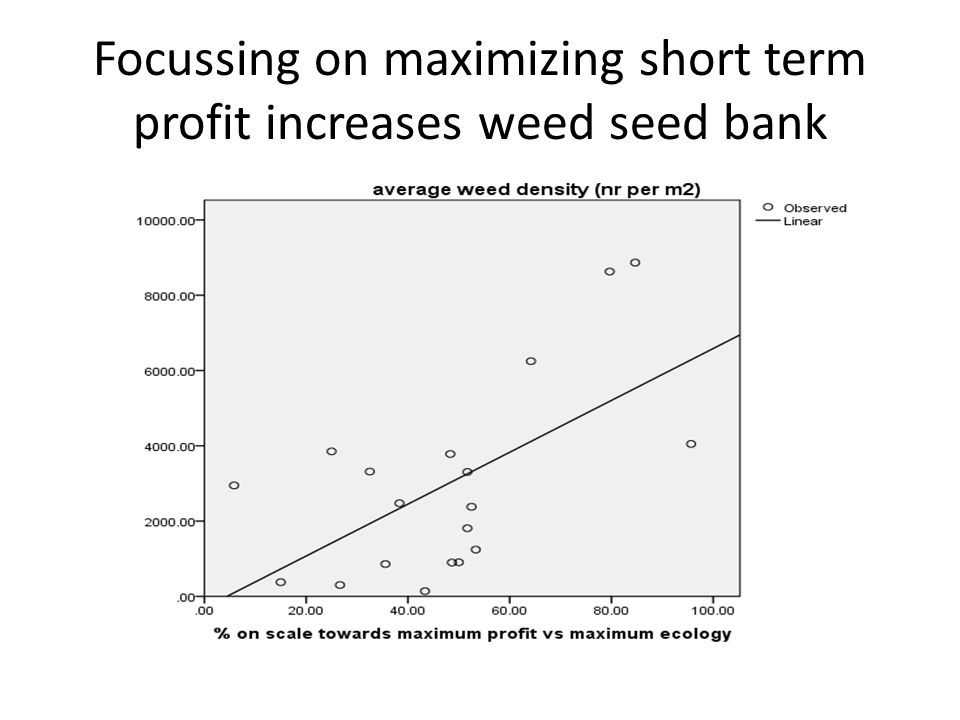 Focussing on maximizing short term profit increases weed seed bank