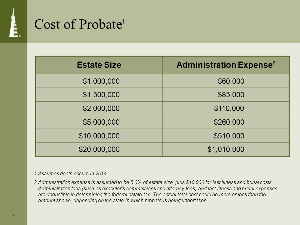 7 Cost of Probate 1 Estate SizeAdministration Expense 2 $1,000,000 $60,000 $1,500,000 $85,000 $2,000,000 $110,000 $5,000,000 $260,000 $10,000,000 $510,000 $20,000,000$1,010,000 1 Assumes death occurs in 2014 2 Administration expense is assumed to be 5.0% of estate size, plus $10,000 for last illness and burial costs.