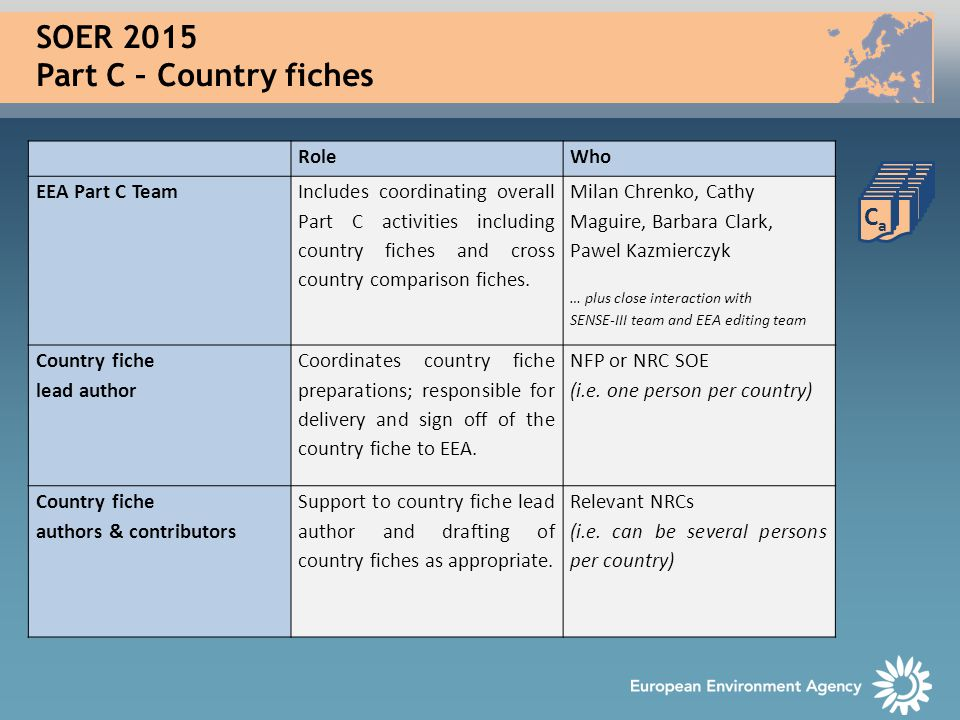 SOER 2015 Part C – Country fiches RoleWho EEA Part C Team Includes coordinating overall Part C activities including country fiches and cross country comparison fiches.