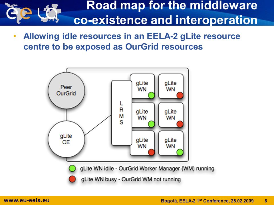 www.eu-eela.eu 8 Bogotá, EELA-2 1 st Conference, 25.02.2009 Road map for the middleware co-existence and interoperation Allowing idle resources in an EELA-2 gLite resource centre to be exposed as OurGrid resources