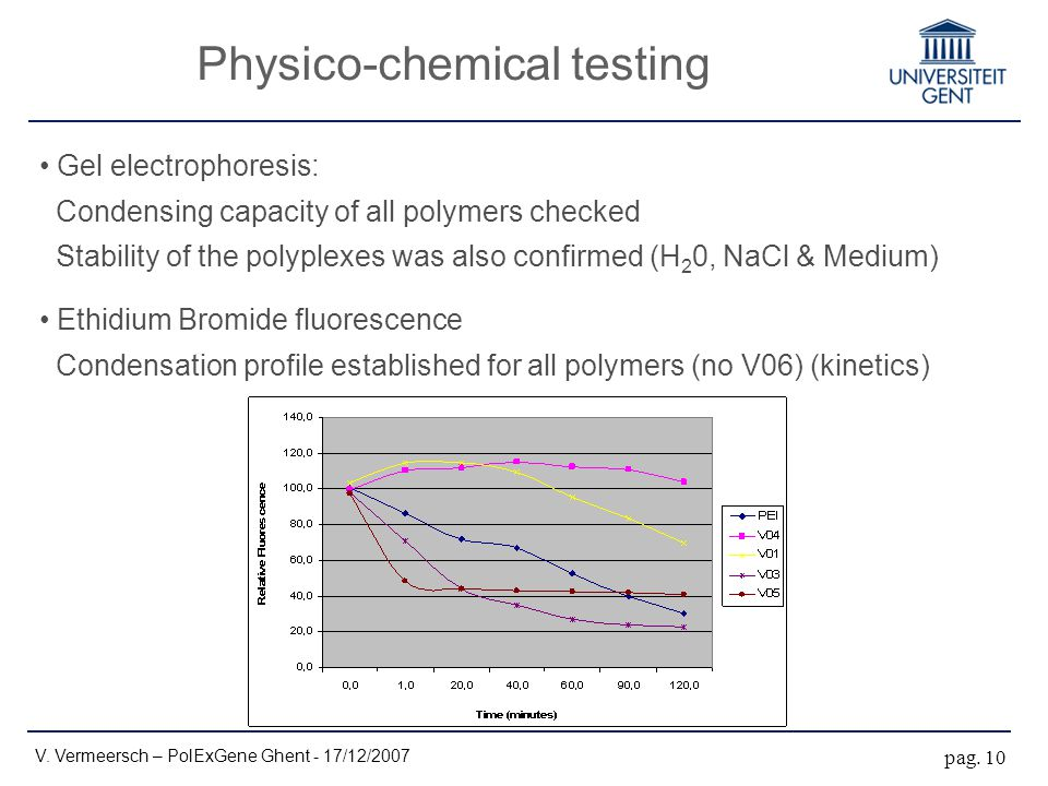 Physico-chemical testing Gel electrophoresis: Condensing capacity of all polymers checked Stability of the polyplexes was also confirmed (H 2 0, NaCl & Medium) Ethidium Bromide fluorescence Condensation profile established for all polymers (no V06) (kinetics) V.