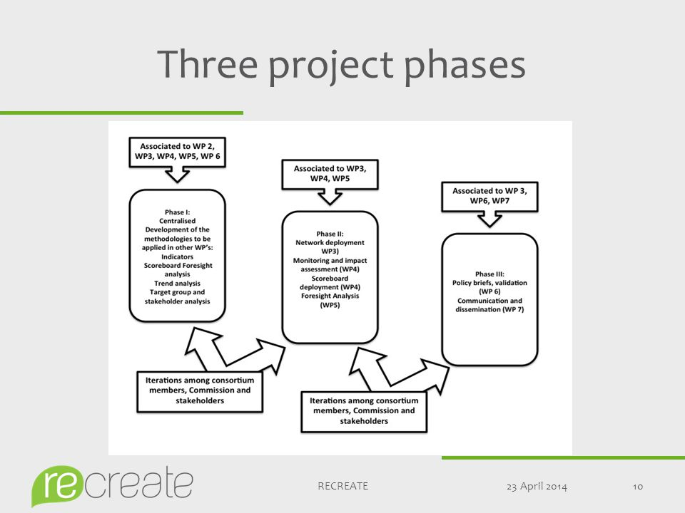Three project phases 23 April 201410RECREATE