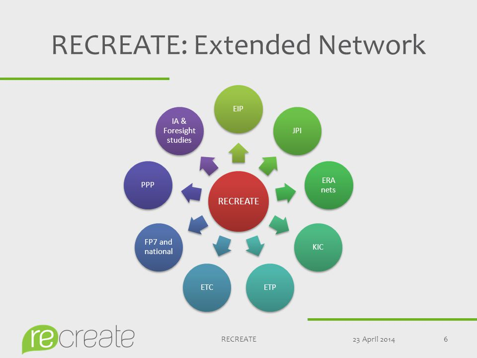 RECREATE: Extended Network 23 April 20146RECREATE EIPJPI ERA nets KICETPETC FP7 and national PPP IA & Foresigh t studies