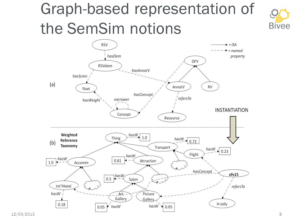 12/03/2013 8 Graph-based representation of the SemSim notions