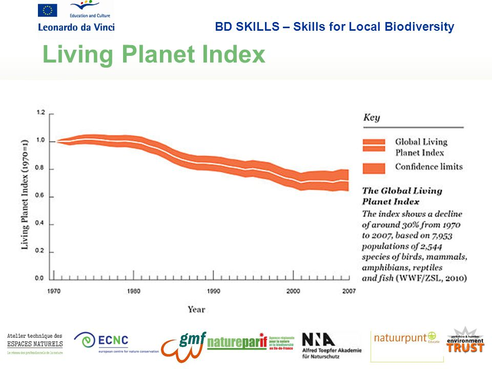 BD SKILLS – Skills for Local Biodiversity Living Planet Index