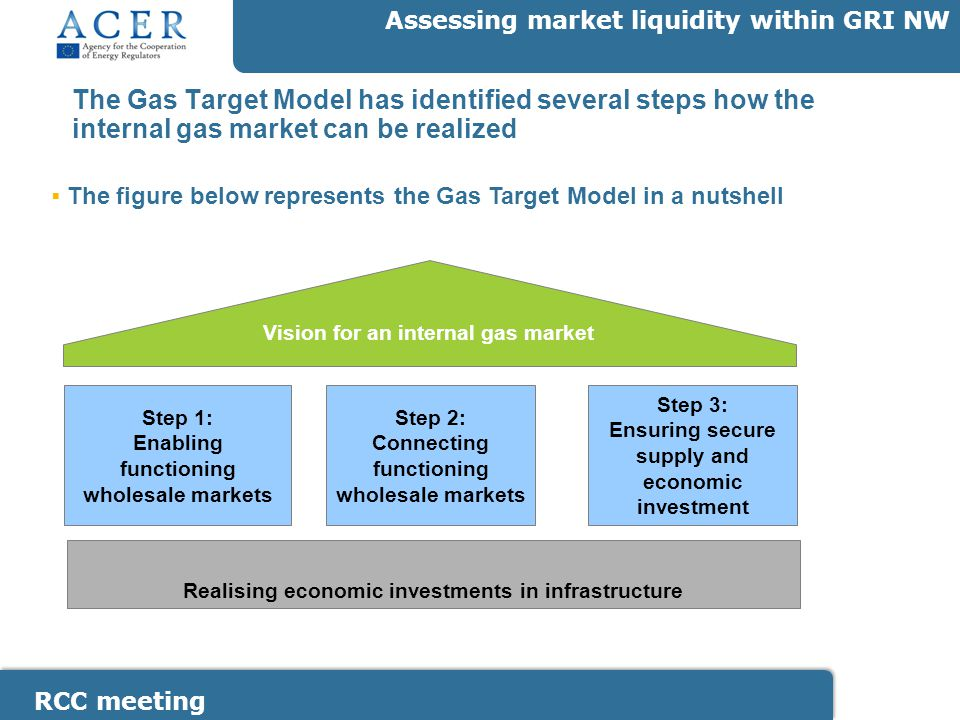 RCC meeting Assessing market liquidity within GRI NW The Gas Target Model has identified several steps how the internal gas market can be realized  The figure below represents the Gas Target Model in a nutshell Realising economic investments in infrastructure Vision for an internal gas market Step 1: Enabling functioning wholesale markets Step 2: Connecting functioning wholesale markets Step 3: Ensuring secure supply and economic investment