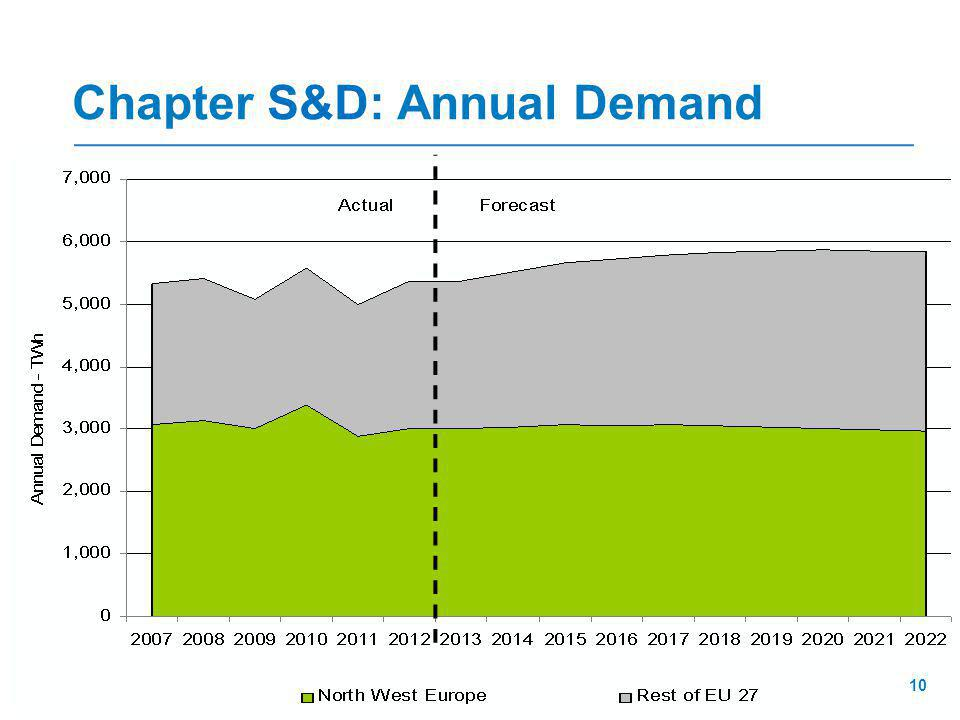 Chapter S&D: Annual Demand 10