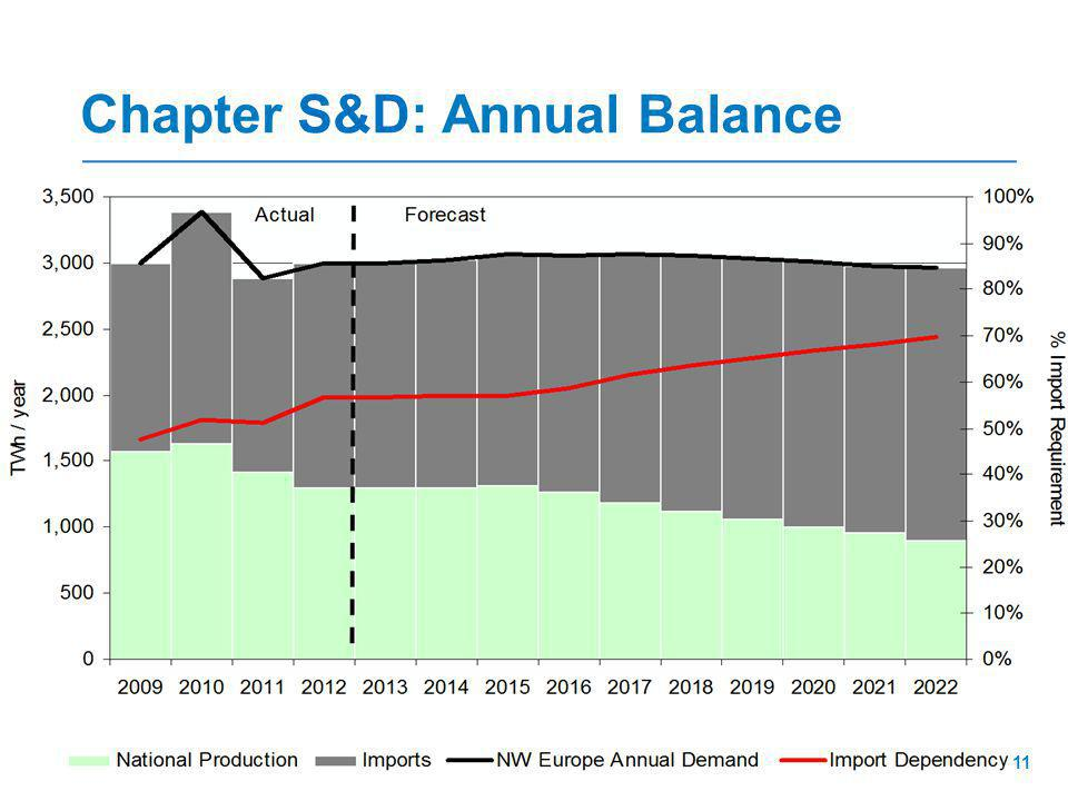 Chapter S&D: Annual Balance 11