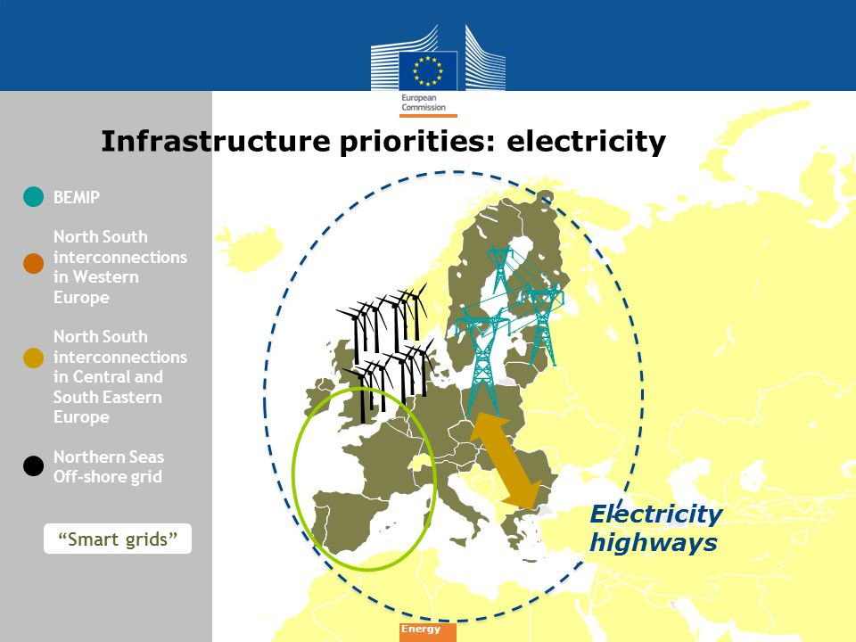 Infrastructure priorities: electricity BEMIP North South interconnections in Western Europe North South interconnections in Central and South Eastern Europe Northern Seas Off-shore grid Smart grids Electricity highways Energy