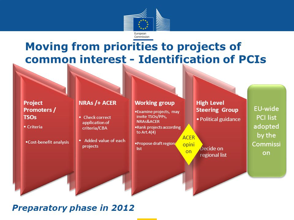 EU-wide PCI list adopted by the Commissi on Project Promoters / TSOs Criteria Cost-benefit analysis NRAs /+ ACER Check correct application of criteria/CBA Added value of each projects Working group Examine projects, may invite TSOs/PPs, NRAs&ACER Rank projects according to Art.4(4) Propose draft regional list High Level Steering Group Political guidance Decide on regional list ACER opini on Preparatory phase in 2012 Moving from priorities to projects of common interest - Identification of PCIs