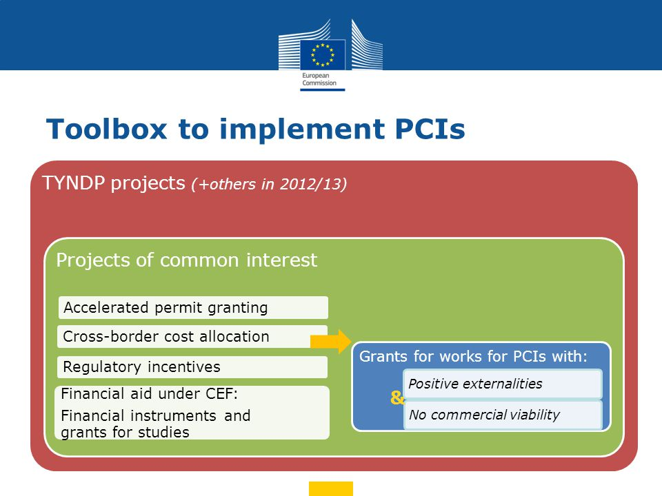 Toolbox to implement PCIs TYNDP projects (+others in 2012/13) Projects of common interest Accelerated permit granting Cross-border cost allocation Regulatory incentives Financial aid under CEF: Financial instruments and grants for studies Grants for works for PCIs with: Positive externalitiesNo commercial viability &