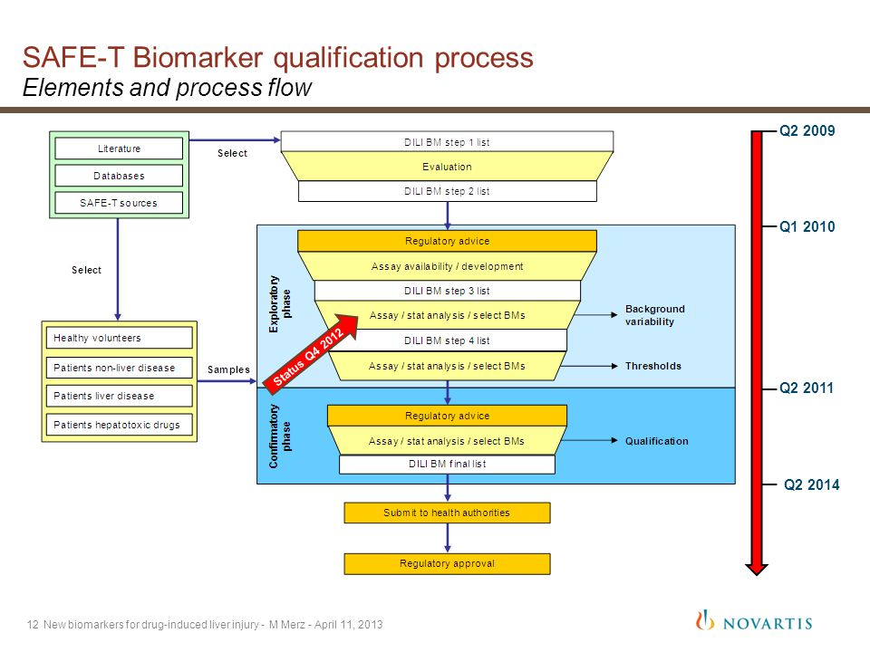 12 SAFE-T Biomarker qualification process Elements and process flow New biomarkers for drug-induced liver injury - M Merz - April 11, 2013 Q2 2009 Q1 2010 Q2 2011 Q2 2014 Status Q4 2012