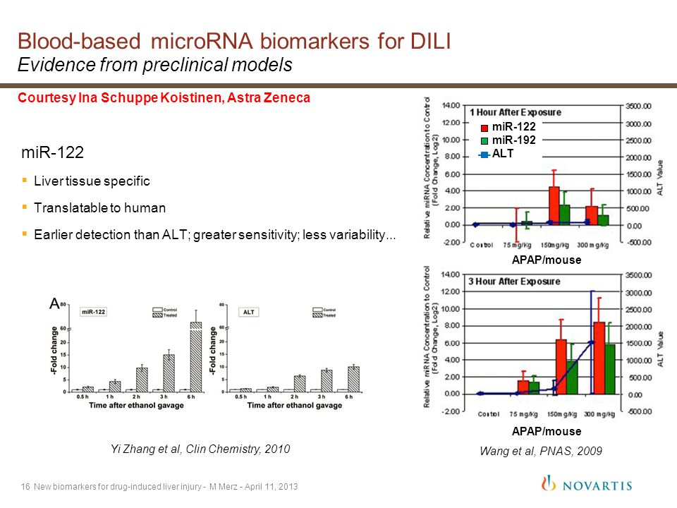 16 mir-122 mir-192 ALT APAP/mouse miR-122 miR-192 ALT Blood-based microRNA biomarkers for DILI Evidence from preclinical models miR-122  Liver tissue specific  Translatable to human  Earlier detection than ALT; greater sensitivity; less variability...