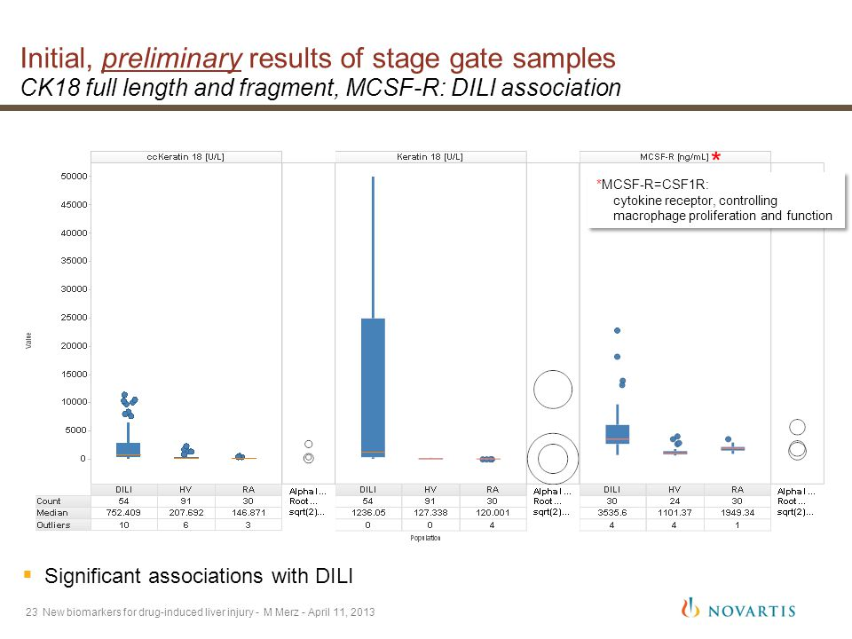 23 Initial, preliminary results of stage gate samples CK18 full length and fragment, MCSF-R: DILI association New biomarkers for drug-induced liver injury - M Merz - April 11, 2013 *MCSF-R=CSF1R: cytokine receptor, controlling macrophage proliferation and function *MCSF-R=CSF1R: cytokine receptor, controlling macrophage proliferation and function *  Significant associations with DILI