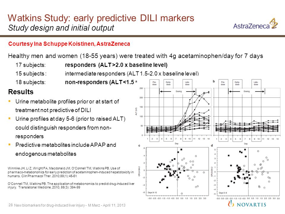 28 Watkins Study: early predictive DILI markers Study design and initial output Healthy men and women (18-55 years) were treated with 4g acetaminophen/day for 7 days 17 subjects: responders (ALT >2.0 x baseline level) 15 subjects :intermediate responders (ALT 1.5-2.0 x baseline level) 18 subjects: non-responders (ALT <1.5 x baseline level) Results  Urine metabolite profiles prior or at start of treatment not predictive of DILI  Urine profiles at day 5-6 (prior to raised ALT) could distinguish responders from non- responders  Predictive metabolites include APAP and endogenous metabolites Winnike JH, Li Z, Wright FA, Macdonald JM, O Connell TM, Watkins PB.