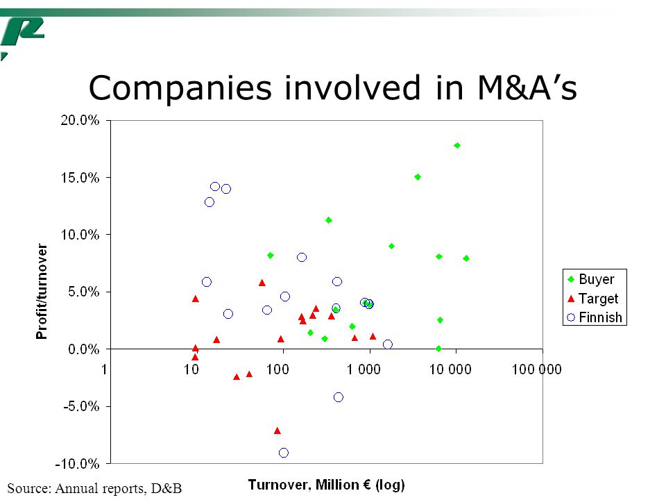 Companies involved in M&A's Source: Annual reports, D&B