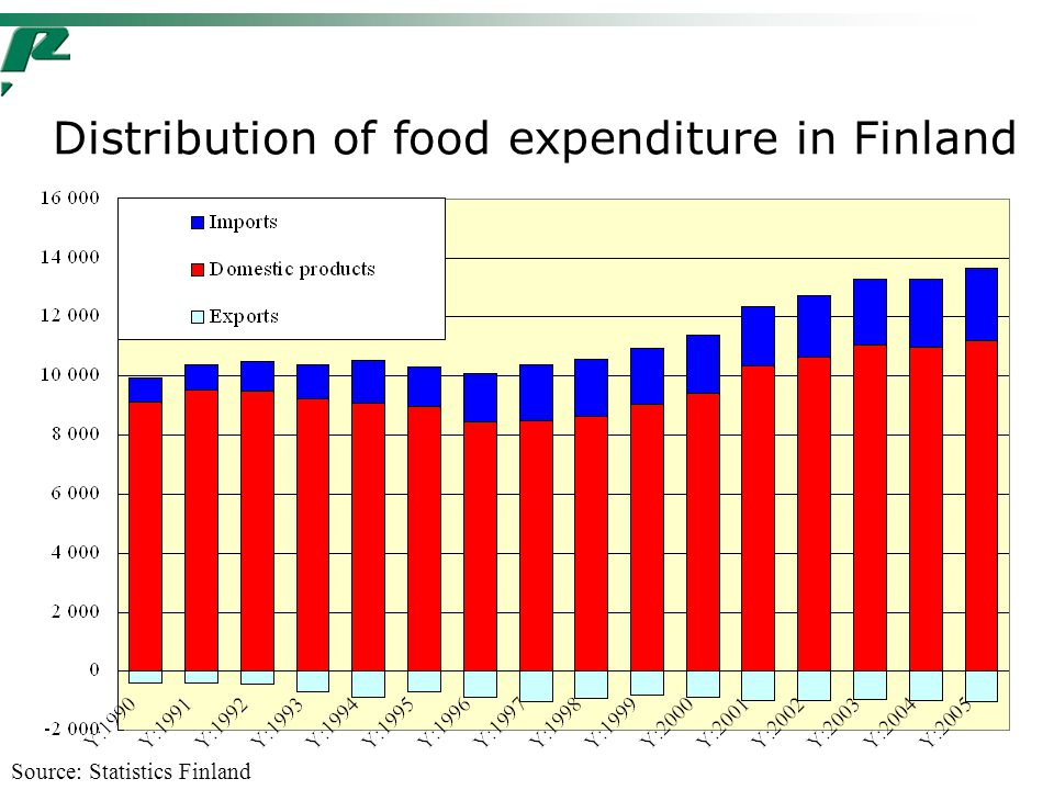 Distribution of food expenditure in Finland Source: Statistics Finland