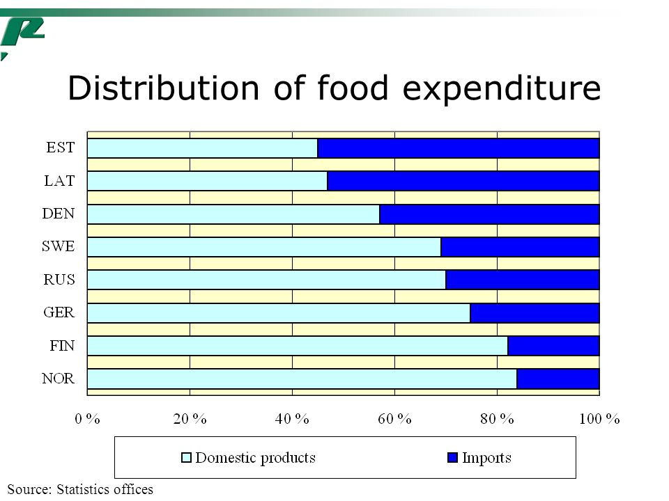 Distribution of food expenditure Source: Statistics offices
