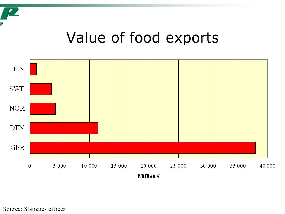 Value of food exports Source: Statistics offices