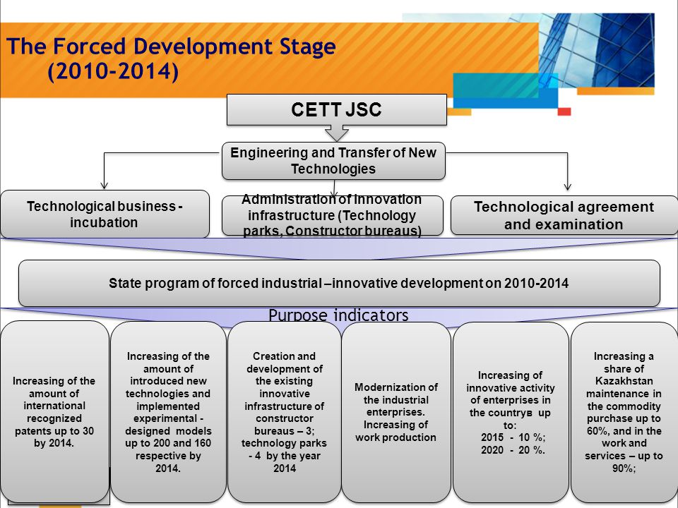 > 3> 3 > 3> 3 The Forced Development Stage (2010-2014) CETT JSC Engineering and Transfer of New Technologies Technological business - incubation Administration of innovation infrastructure (Technology parks, Constructor bureaus) Technological agreement and examination State program of forced industrial –innovative development on 2010-2014 Purpose indicators Increasing of the amount of international recognized patents up to 30 by 2014.