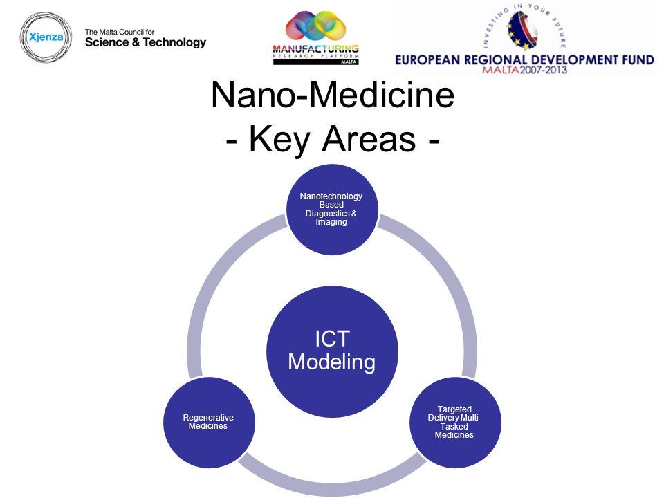 Nano-Medicine - Key Areas - ICT Modeling Nanotechnology Based Diagnostics & Imaging Targeted Delivery Multi- Tasked Medicines Regenerative Medicines