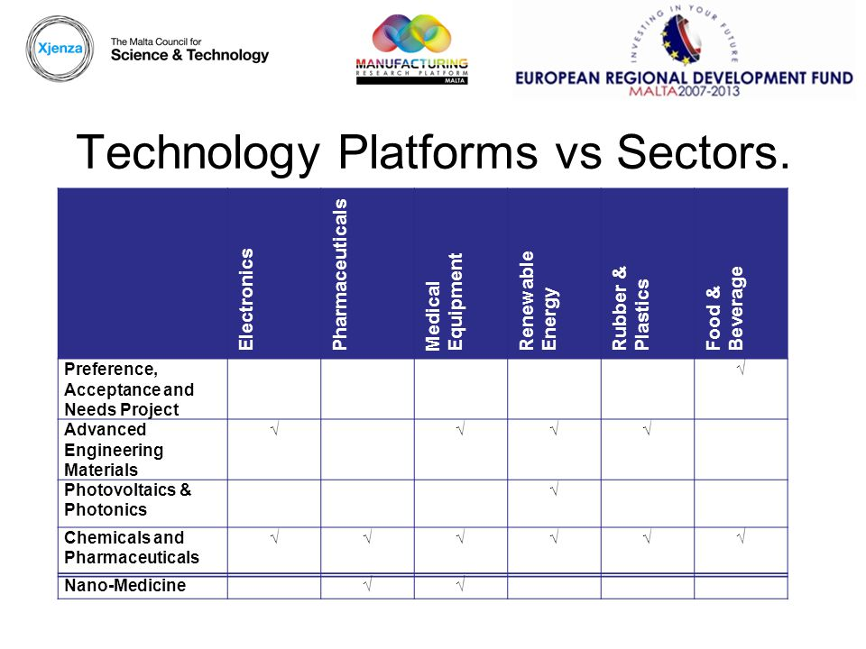 Technology Platforms vs Sectors.